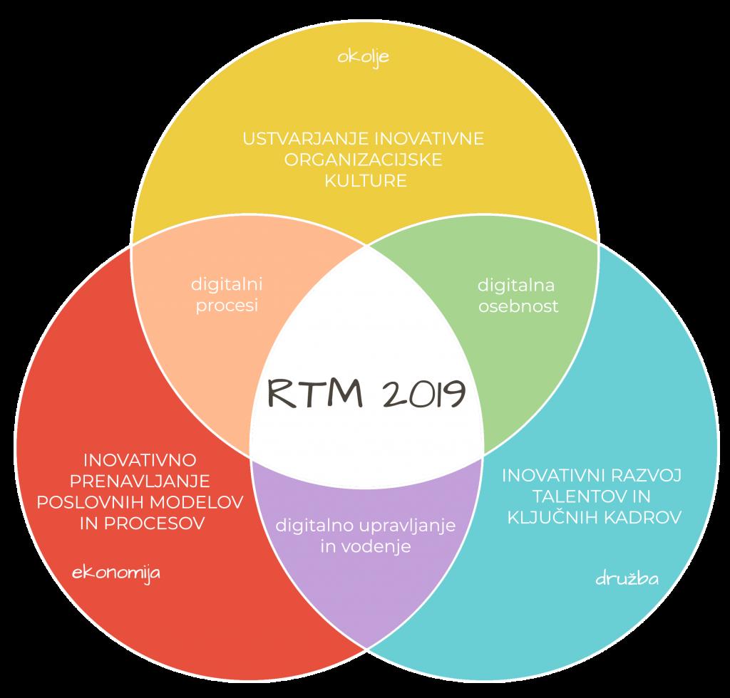 RTM2019-koncept