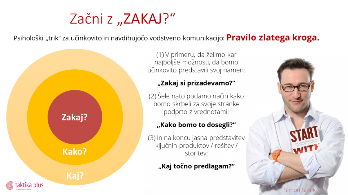 Zlati krog_Simon Sinek in UP