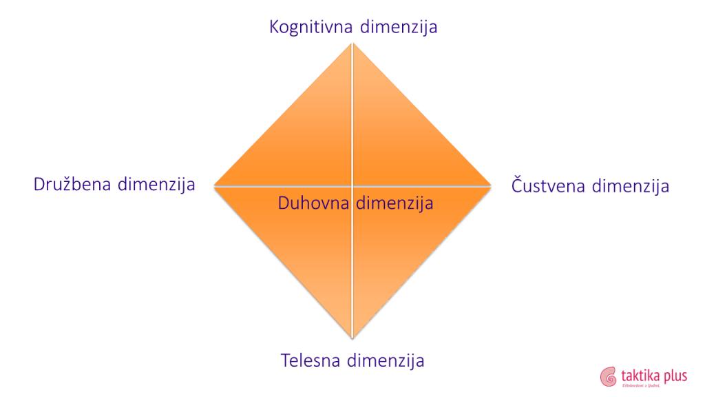 duhovna dimenzija